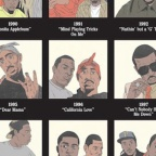What Are The Most Important Hip Hop Songs of All Time?